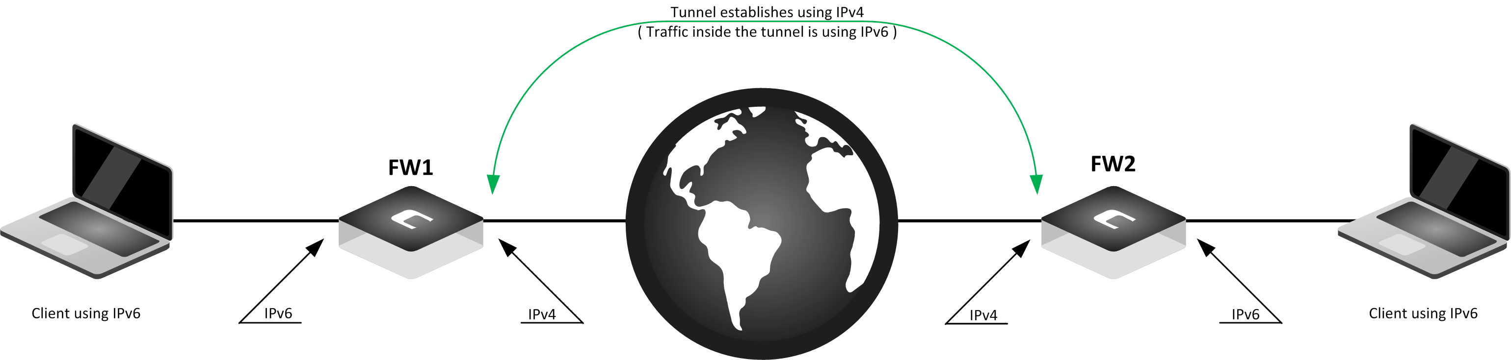 Tunneling_IPv6_over_IPv4.png
